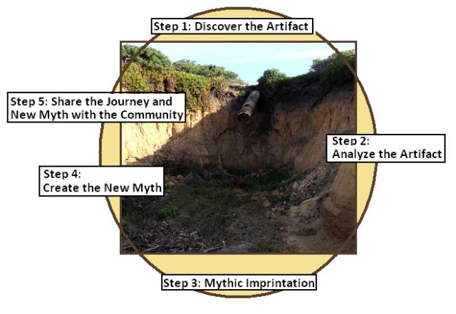 Myth Lab #2 Process Model