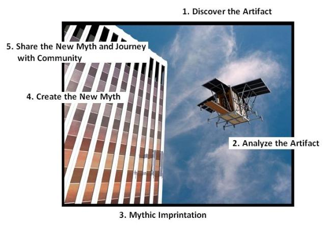 """Code Ship Down - Highway 101"",  New Myth #45 / Myth Lab #4 Live Video. Willi Paul, NewMythologist.com Process Model"